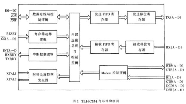 四通道异步收发器TL16C554芯片特点、工作原理及实现应用设计