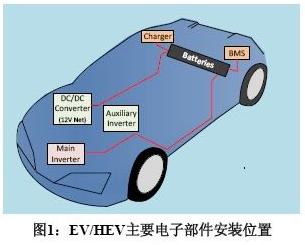 隔离器件在EV/HEV电池管理系统中的应用研究