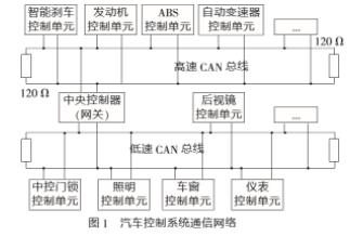 基于PIC18F258单片机和总线技术实现智能刹车控制系统的应用方案