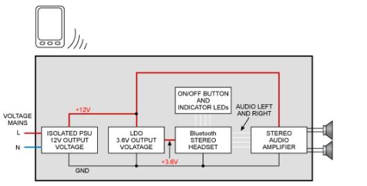 一个简单且成本较低的无线蓝牙立体声音频系统设计