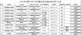 山东省市场监督管理局发布2020年防爆灯具产品质量省级监督抽查结果公告