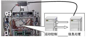 基于Memolink通讯实现机器人视觉跟踪系统的设计