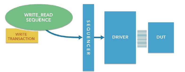 UVM序列的創建和運行及中斷服務程序實現方案