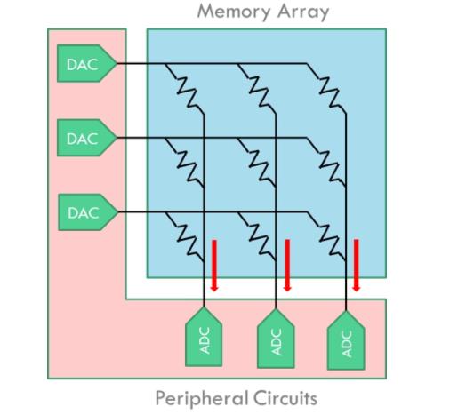 存儲器陣列中改變模擬計算技術解讀