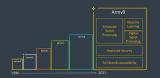 关于Arm发布的V9架构详细解析