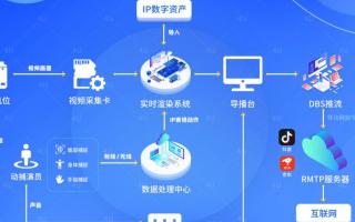 世优科技利用实时快速动画结合动捕技术深耕虚拟行业市场