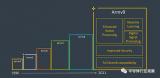 Arm公司正式发布了该公司的新一代Armv9架构的首个细节