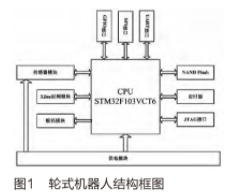 基于STM32F103VCT6处理器和XBee协调实现家庭服务机器人系统的设计