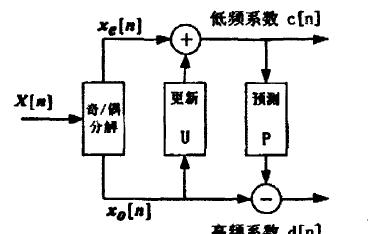 基于DSP嵌入式系統的并網逆變器實現與設計