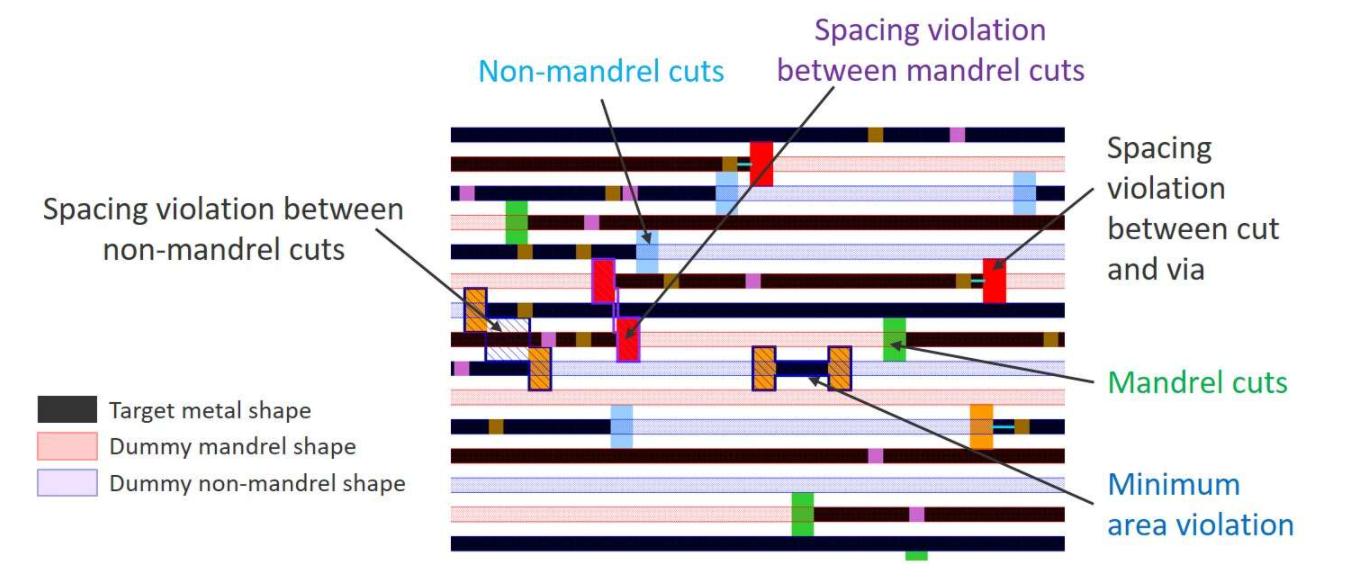 深入了解SADP流程加快设计到流片的速度