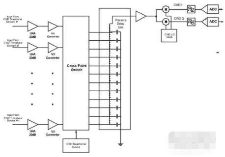 利用双极型混频器和标准逻辑器件满足CWD波束成型的SNR要求