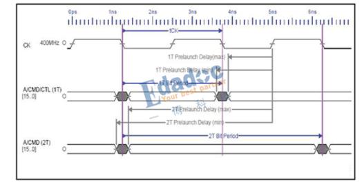 PCB设计:时钟与地址/控制信号波形之间的位置关系