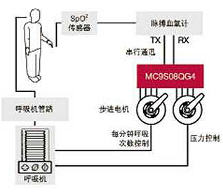 基于MC9S08QG4处理器实现自动呼吸系统的应用方案