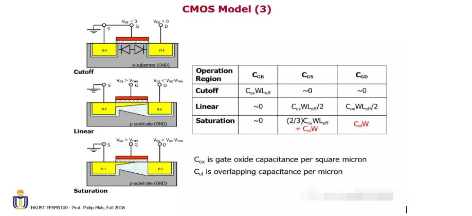 MOS器件作为电容来使用,电容的值应该由什么决定