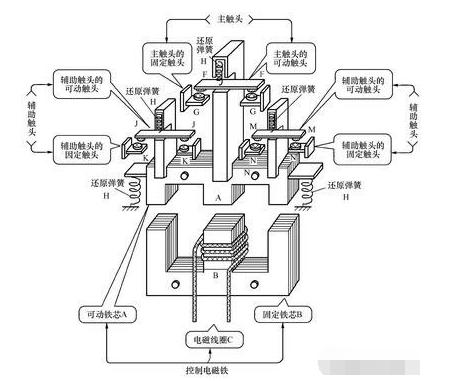 交流接触器的组成部分/工作原理/检测方法