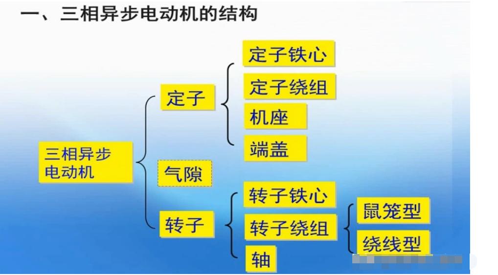 三相异步电动机的结构和原理解析
