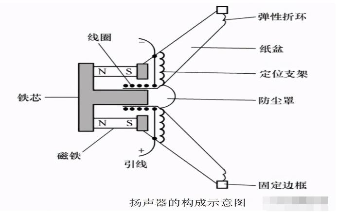 扬声器的分类/构成/工作原理/性能指标/检测
