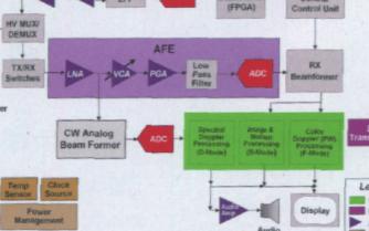 基于半导体芯片的超声波发送器系统的应用研究