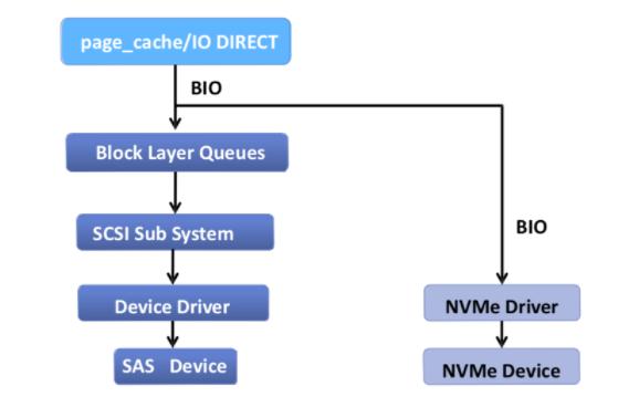 如何充分發揮SSD的優勢?