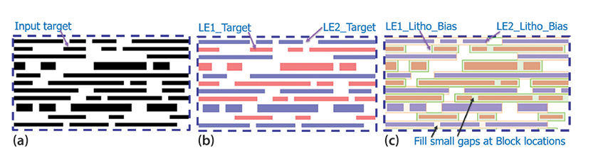 一文解析對準光刻蝕刻光刻的基本知識(SALELE)
