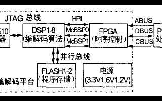DSP芯片实现语音编解码技术的设计方案