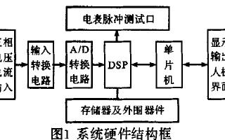 基于DSP技术的高精度电度表误差分析功能设计