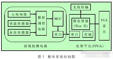 采用现场可编程门阵列实现多生理参数测量系统的设计