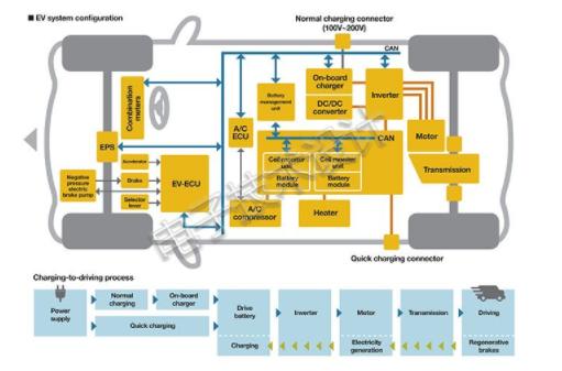 面向未來的電動汽車電池管理系統