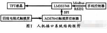 基于LM3S3748和ADS7843芯片实现设备人机接口的设计
