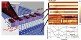 美国范德堡大学的研究人员展示了一种新型的混合型波导