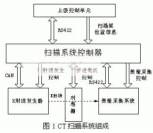 基于FPGA Cyclone EP1C20实现CT机扫描控制系统的应用方案
