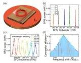 中國科大郭光燦院士團隊在集成光學芯片領域取得新進展
