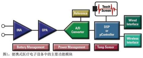 便携式医疗电子设备的应用挑战及解决方案