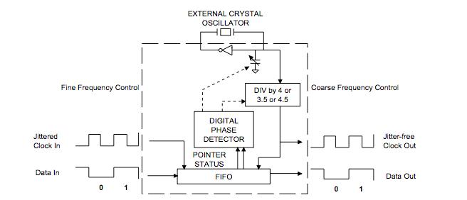 基于CS61575和CS61574A的抖动衰减设计