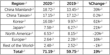 Gartner公布2020全球十大半导体供应商;SEMI:中国大陆首次成为半导体设备最大市场