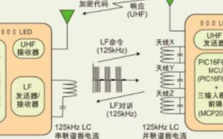 基于PIC16F639单片机实现智能PKE应答器的设计