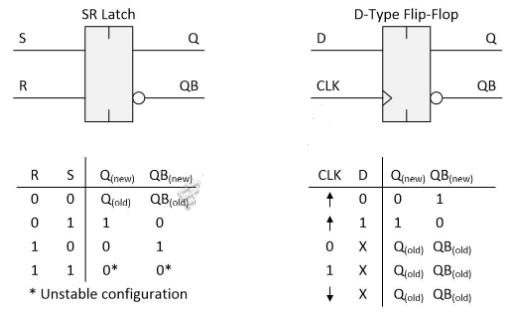 寄存器、鎖存器和觸發器三者對比