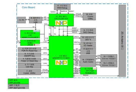 大聯大世平集團推出基于NXP i.MXRT1010的音樂播放器解決方案