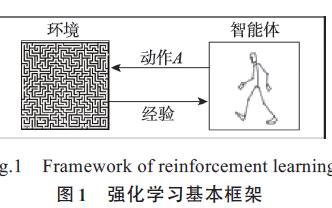 模型化深度强化学习应用研究综述