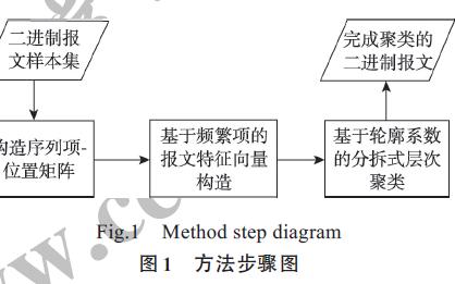 一种面向私有二进制协议的报文聚类方法
