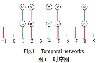 一种适合于时序图数据的持续社区模型