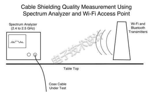 教你一招无损检测同轴电缆的屏蔽质量