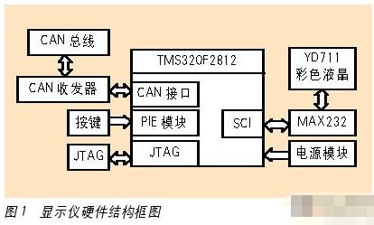 基于TMS320F2812芯片实现动力汽车显示仪的应用方案