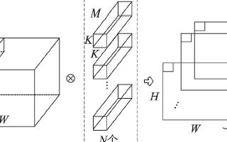 紧凑的卷积神经网络模型研究综述