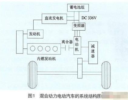 使用普传PI7000矢量控制变频器实现混合动力电动汽车的应用设计