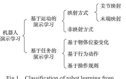 基于演示学习的机器人编程技术研究综述