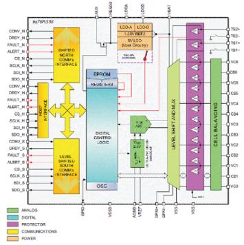 锂离子电池监视器bq76PL536-Q1的主营性能特点及应用电路