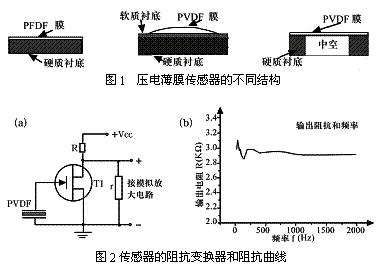 压电薄膜传感器的性能特点及在心音心电监测系统中的应用