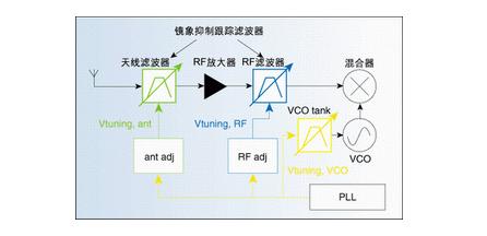 射频电路EMC特性和噪声特性的设计方法和措施