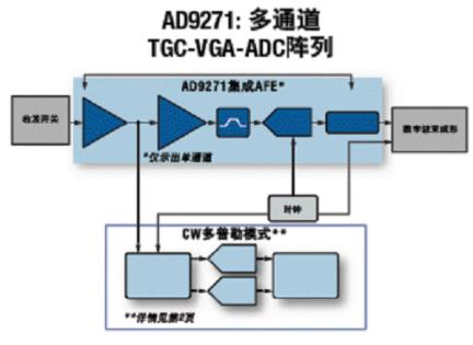 超声诊断接收器AD9271的主要特点及应用范围